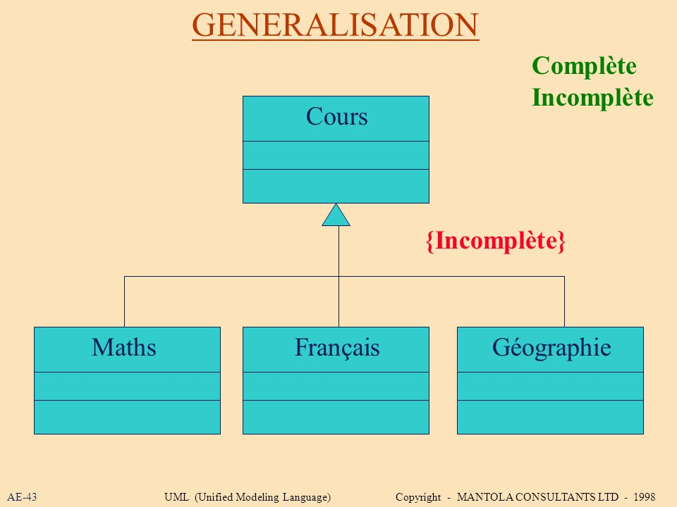 GENERALISATION AE-43 Cours MathsFrançaisGéographie {Incomplète} Complète Incomplète UML (Unified Modeling Language) Copyright - MANTOLA CONSULTANTS LT