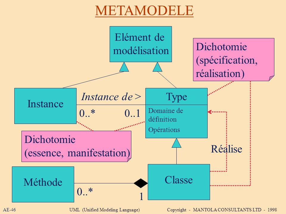 METAMODELE AE-46 Elément de modélisation Instance Type Classe Dichotomie (spécification, réalisation) Domaine de définition Opérations Méthode Dichoto