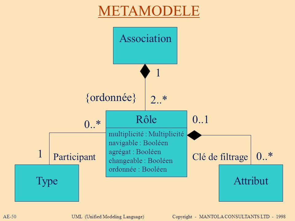 METAMODELE AE-50 Association Rôle Attribut multiplicité : Multiplicité navigable : Booléen agrégat : Booléen changeable : Booléen ordonnée : Booléen T