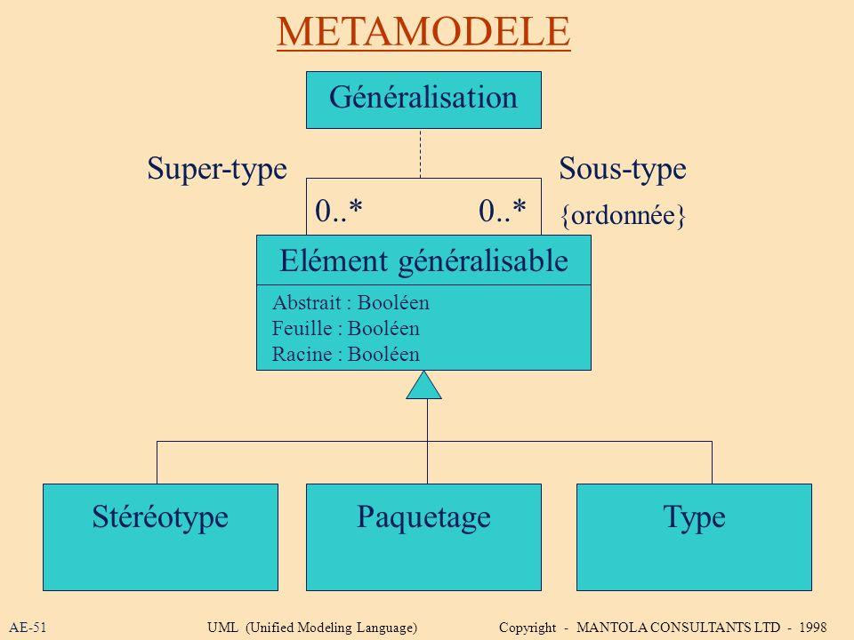 METAMODELE AE-51 Elément généralisable StéréotypePaquetageType Abstrait : Booléen Feuille : Booléen Racine : Booléen 0..* {ordonnée} Super-typeSous-ty