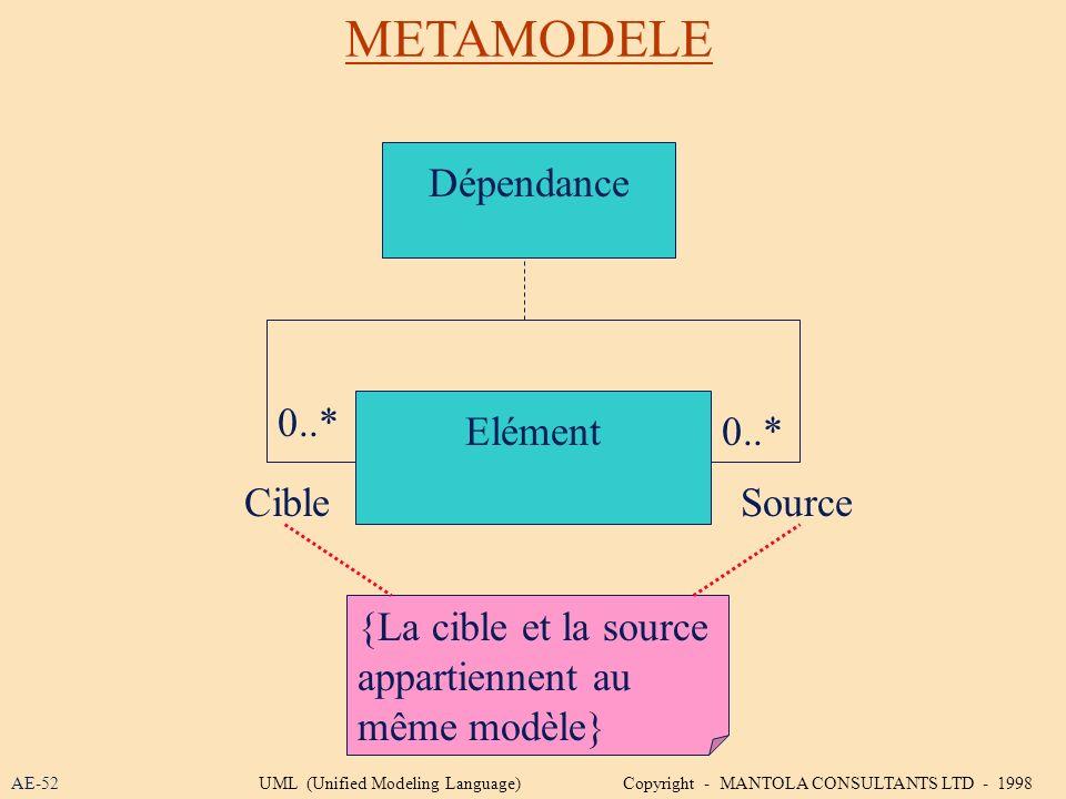 METAMODELE AE-52 Elément 0..* CibleSource Dépendance {La cible et la source appartiennent au même modèle} UML (Unified Modeling Language) Copyright -