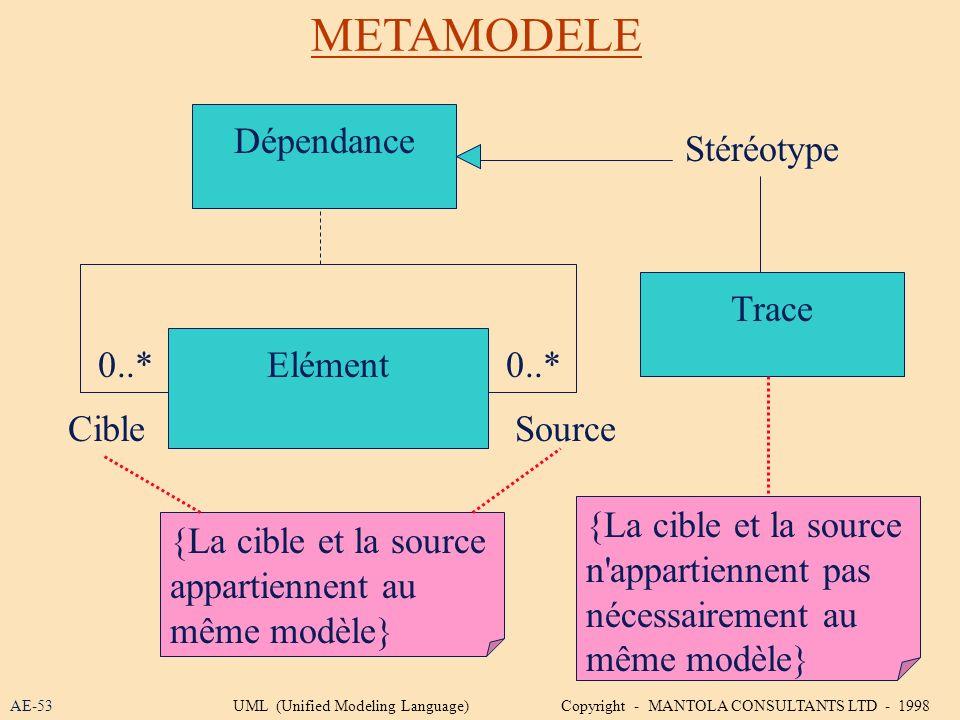 METAMODELE AE-53 Elément0..* CibleSource Dépendance {La cible et la source appartiennent au même modèle} Trace {La cible et la source n'appartiennent