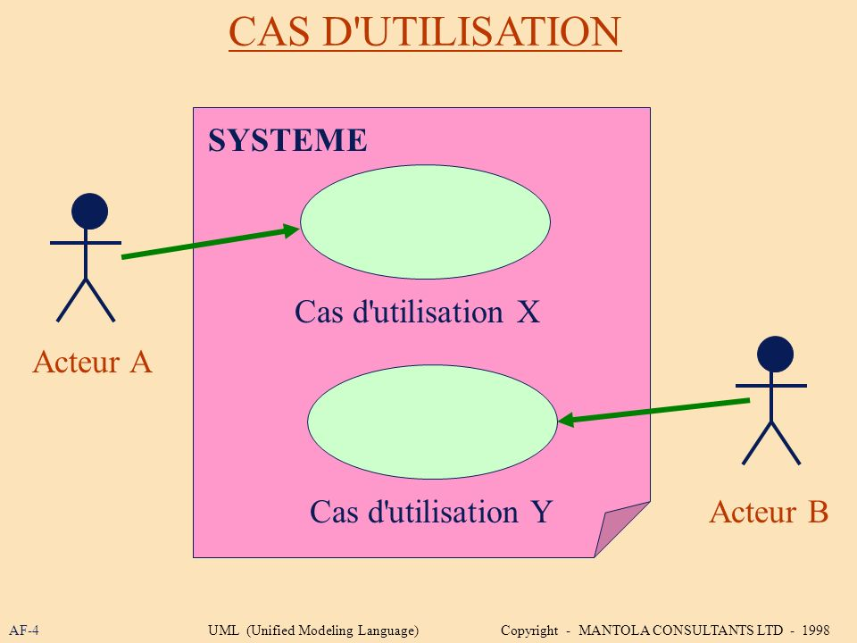 CAS D'UTILISATION AF-4 SYSTEME Cas d'utilisation X Cas d'utilisation Y Acteur A Acteur B UML (Unified Modeling Language) Copyright - MANTOLA CONSULTAN