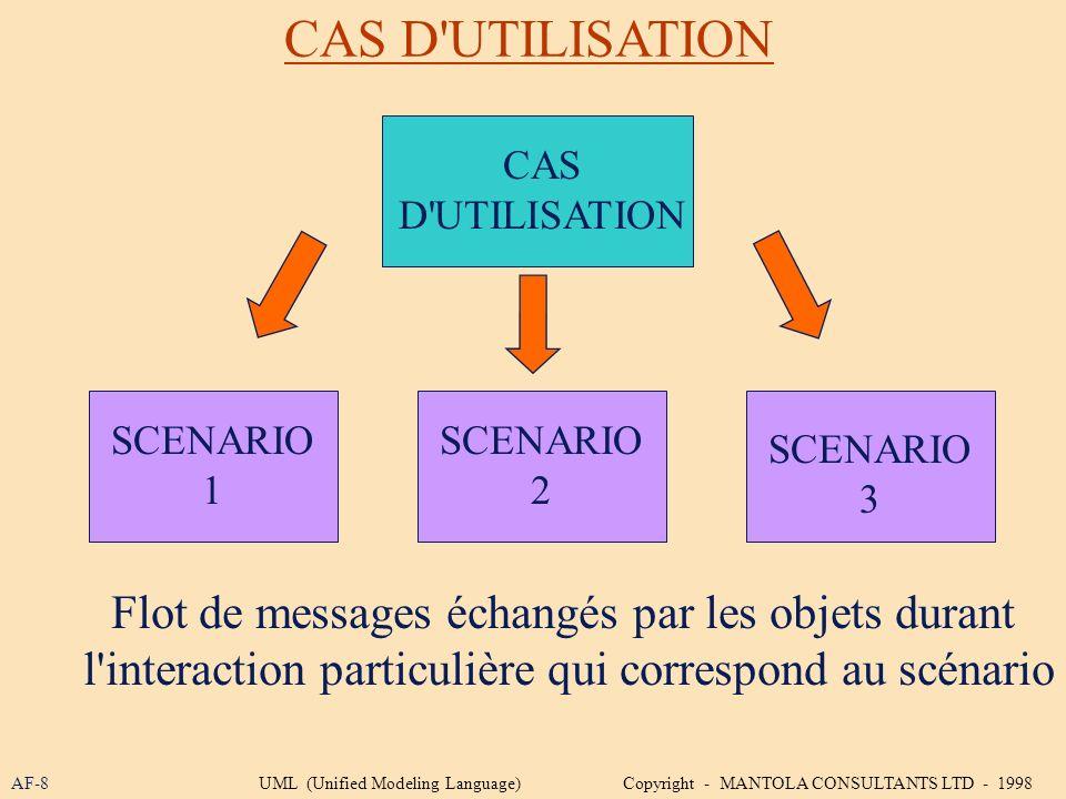 CAS D'UTILISATION AF-8 CAS D'UTILISATION SCENARIO 1 SCENARIO 3 SCENARIO 2 Flot de messages échangés par les objets durant l'interaction particulière q