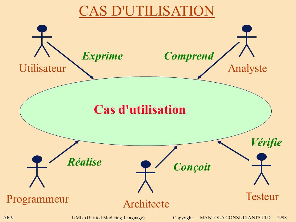CAS D'UTILISATION AF-9 Cas d'utilisation UtilisateurAnalyste Programmeur Testeur Architecte ExprimeComprend Réalise Conçoit Vérifie UML (Unified Model