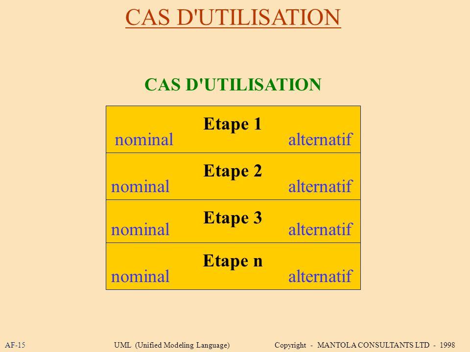 CAS D'UTILISATION AF-15 CAS D'UTILISATION Etape 1 Etape 2 Etape 3 Etape n nominalalternatif nominal alternatif UML (Unified Modeling Language) Copyrig