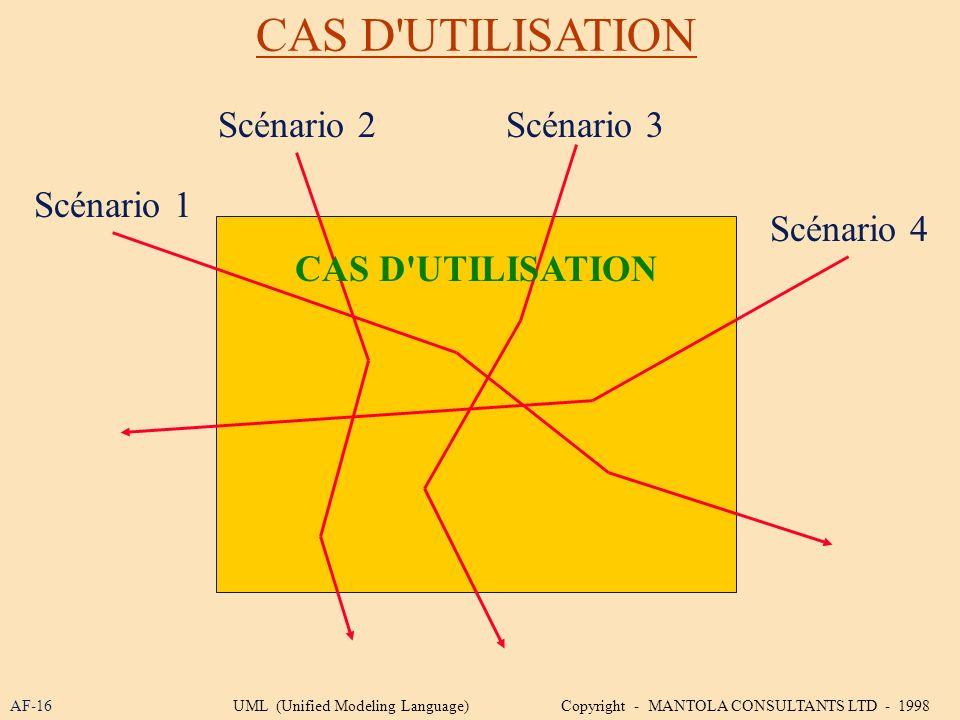 CAS D'UTILISATION AF-16 Scénario 1 Scénario 2Scénario 3 Scénario 4 CAS D'UTILISATION UML (Unified Modeling Language) Copyright - MANTOLA CONSULTANTS L