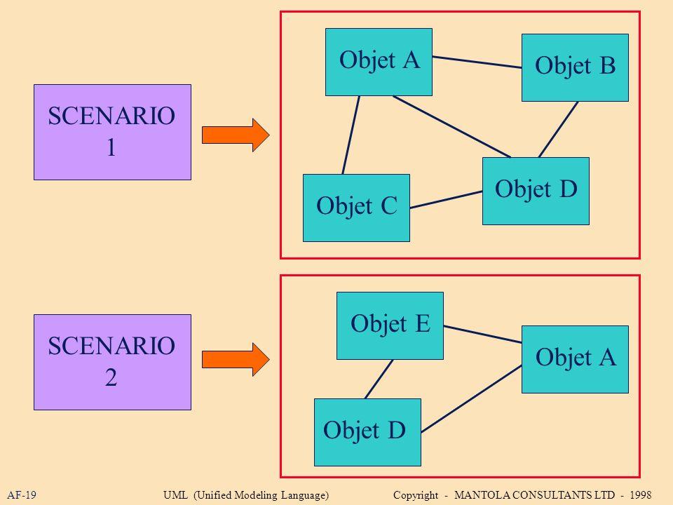AF-19 SCENARIO 1 SCENARIO 2 Objet A Objet B Objet C Objet D Objet E Objet A Objet D UML (Unified Modeling Language) Copyright - MANTOLA CONSULTANTS LT