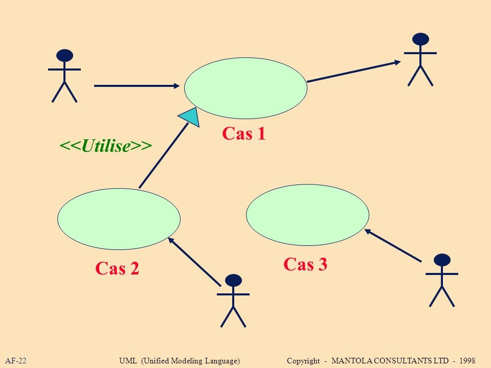 AF-22 Cas 1 Cas 2 Cas 3 > UML (Unified Modeling Language) Copyright - MANTOLA CONSULTANTS LTD - 1998