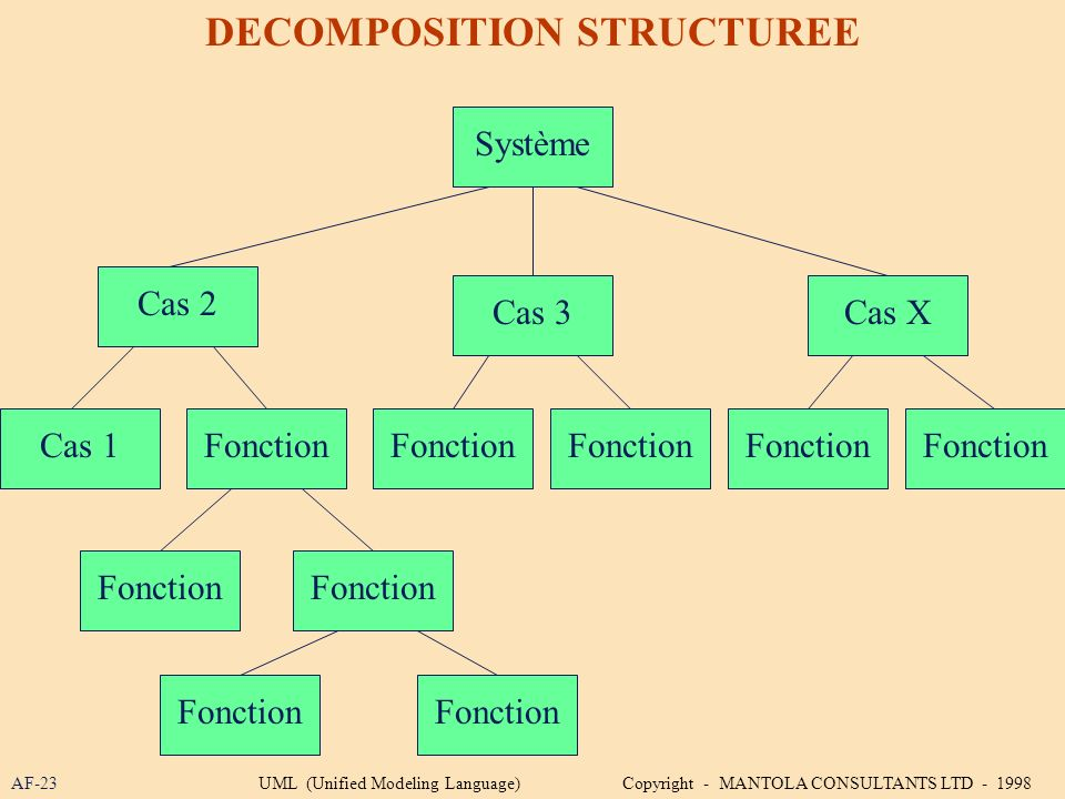 AF-23 DECOMPOSITION STRUCTUREE Système Fonction Cas 2 Cas 3Cas X Cas 1Fonction UML (Unified Modeling Language) Copyright - MANTOLA CONSULTANTS LTD - 1