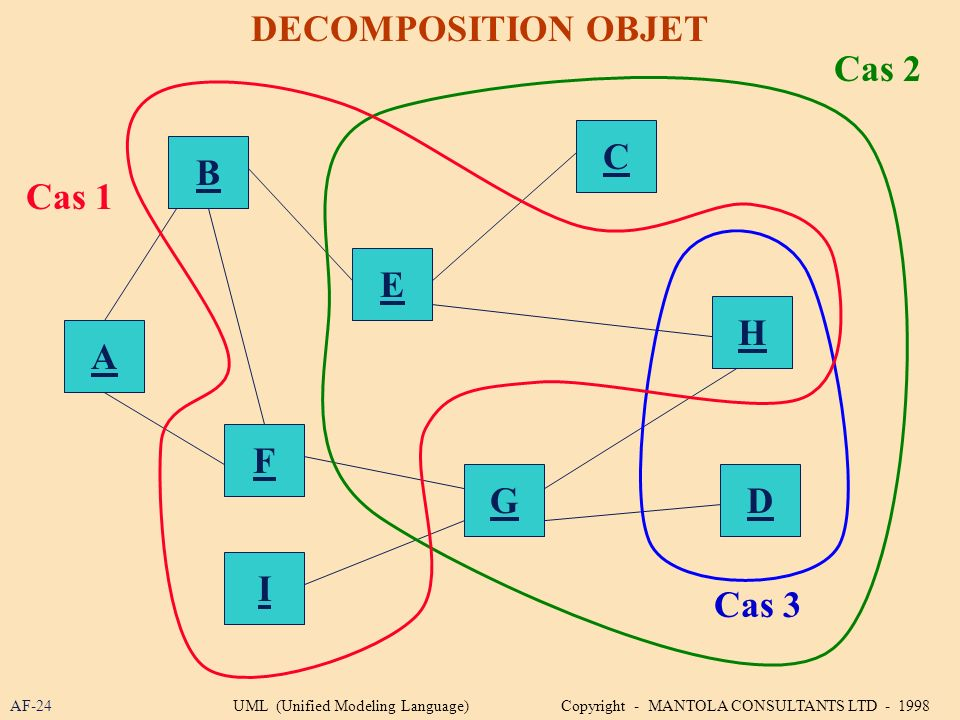 AF-24 DECOMPOSITION OBJET B A E C H GD F I Cas 1 Cas 2 Cas 3 UML (Unified Modeling Language) Copyright - MANTOLA CONSULTANTS LTD - 1998