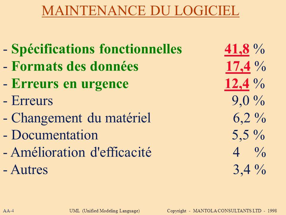 - Spécifications fonctionnelles 41,8 % - Formats des données 17,4 % - Erreurs en urgence 12,4 % - Erreurs 9,0 % - Changement du matériel 6,2 % - Docum