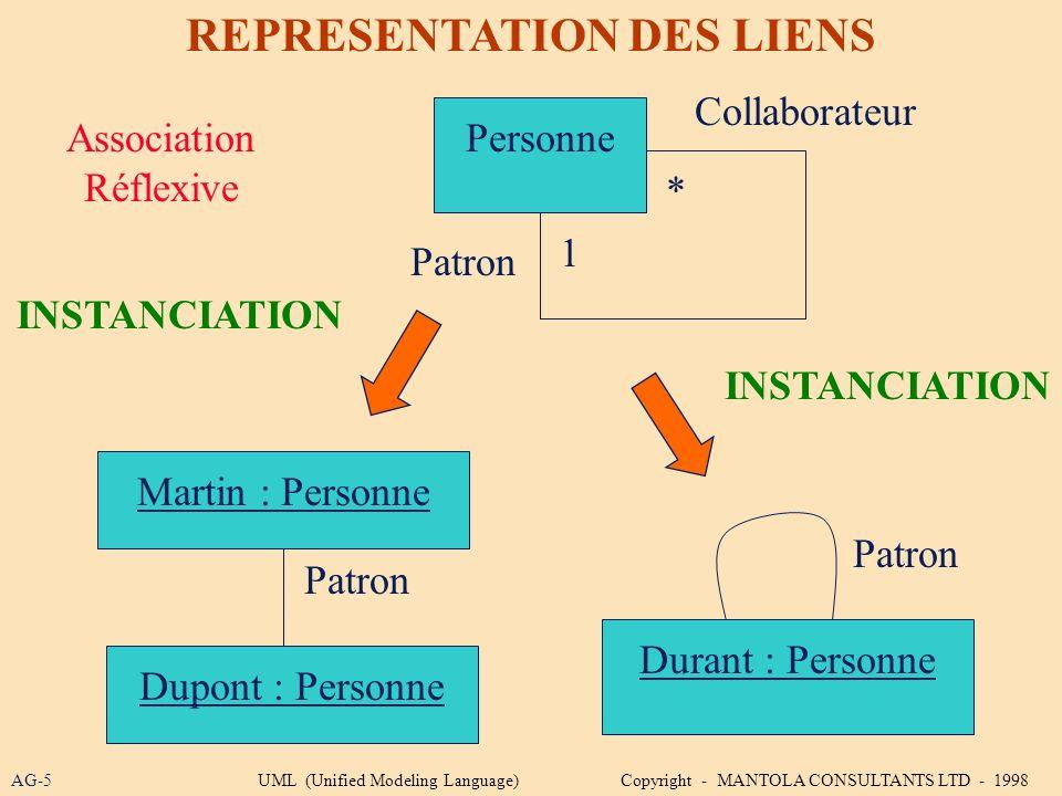 AG-5 REPRESENTATION DES LIENS Personne 1 * Collaborateur Patron Martin : Personne Dupont : Personne Patron Durant : Personne Patron INSTANCIATION Asso