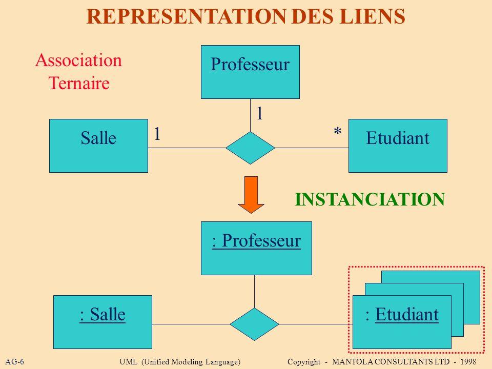 AG-6 REPRESENTATION DES LIENS Professeur INSTANCIATION Association Ternaire SalleEtudiant 1 1* : Professeur : Salle: Etudiant UML (Unified Modeling La