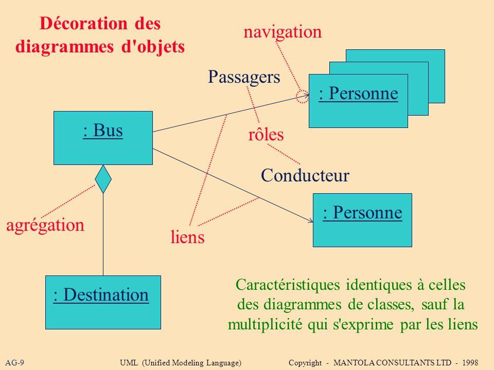 AG-9 : Bus Décoration des diagrammes d'objets : Destination : Personne Passagers Conducteur Caractéristiques identiques à celles des diagrammes de cla