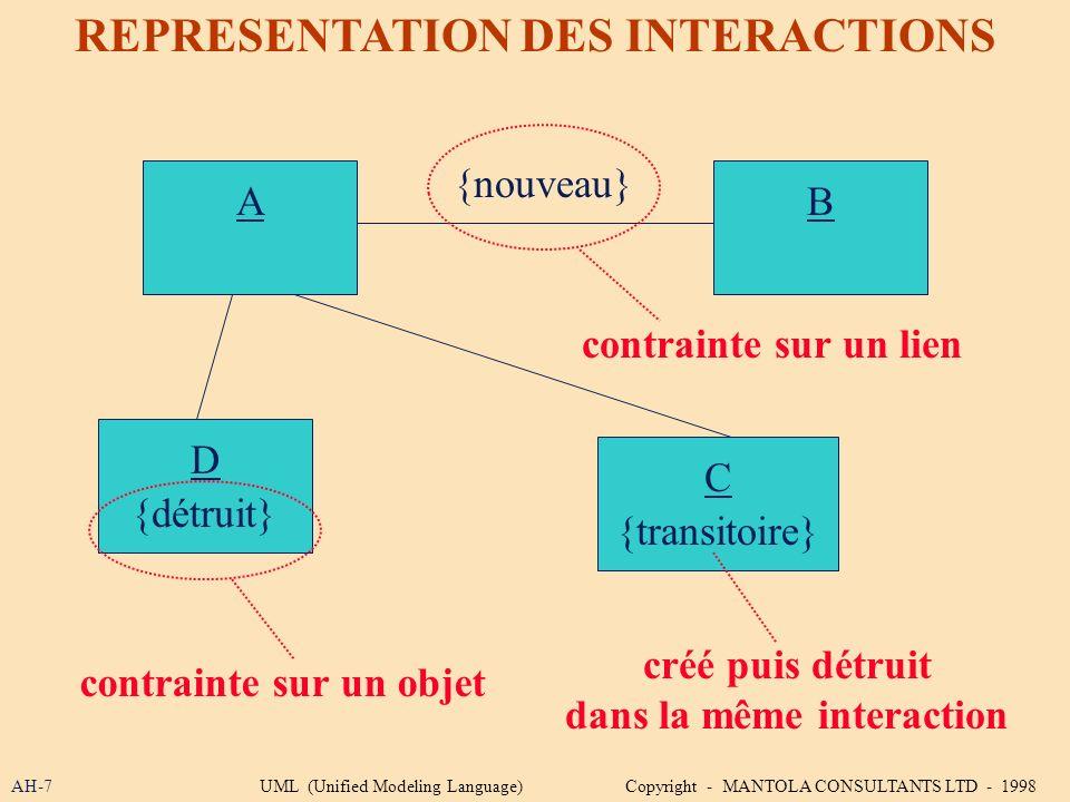 AH-7 REPRESENTATION DES INTERACTIONS AB C {nouveau} D {transitoire} {détruit} contrainte sur un lien créé puis détruit dans la même interaction contra