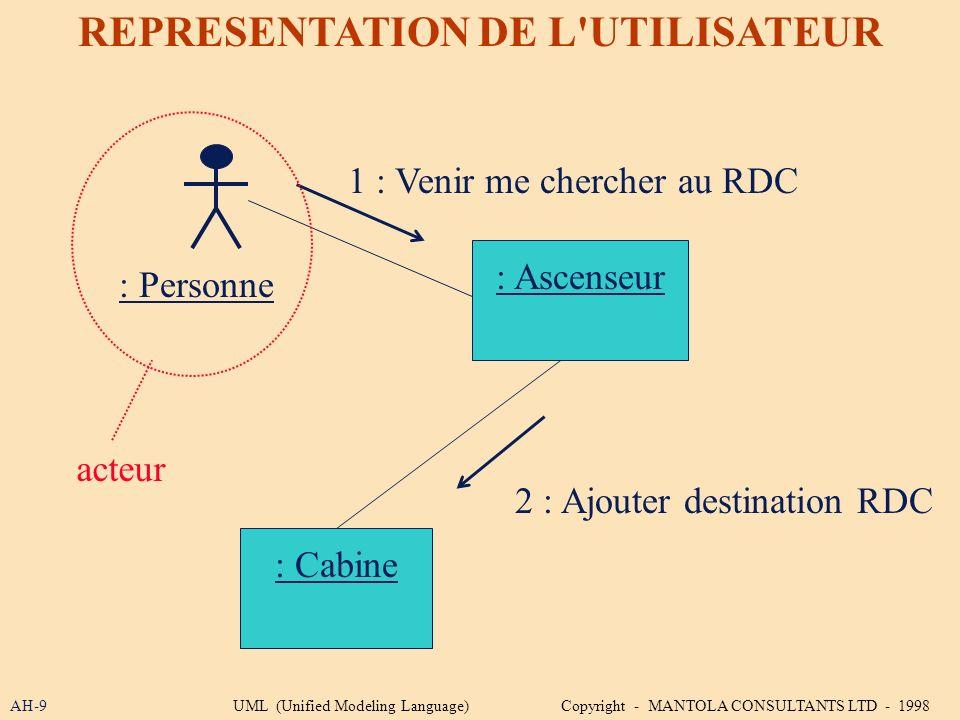 AH-9 REPRESENTATION DE L'UTILISATEUR : Ascenseur : Cabine 2 : Ajouter destination RDC acteur : Personne 1 : Venir me chercher au RDC UML (Unified Mode
