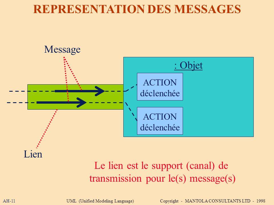 AH-11 REPRESENTATION DES MESSAGES Le lien est le support (canal) de transmission pour le(s) message(s) : Objet Message Lien ACTION déclenchée ACTION d