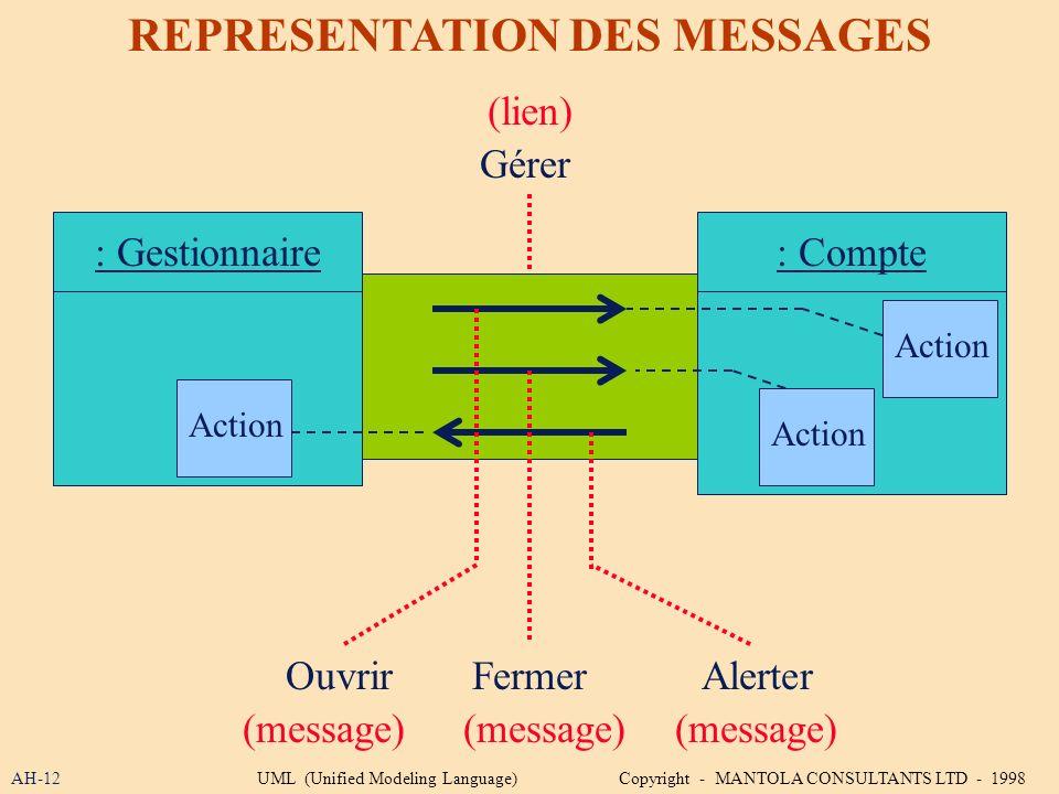 AH-12 REPRESENTATION DES MESSAGES Gérer : Compte: Gestionnaire OuvrirFermerAlerter Action (lien) (message) UML (Unified Modeling Language) Copyright -