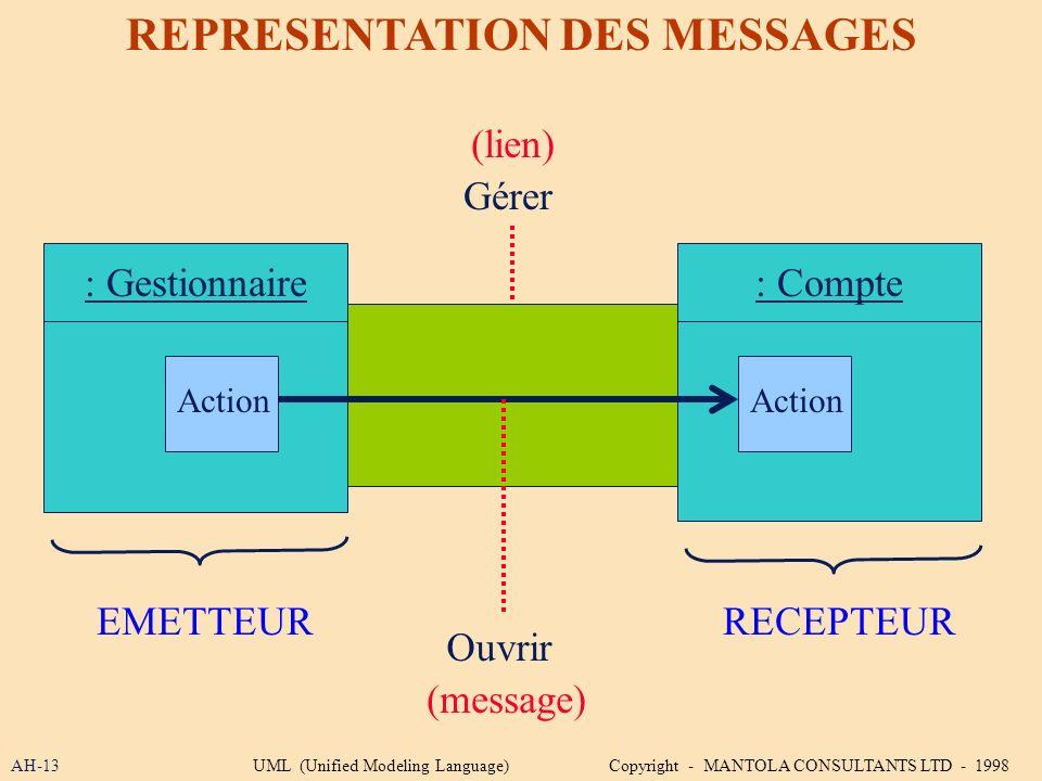 AH-13 REPRESENTATION DES MESSAGES Gérer : Compte: Gestionnaire Action (lien) Ouvrir (message) RECEPTEUREMETTEUR UML (Unified Modeling Language) Copyri