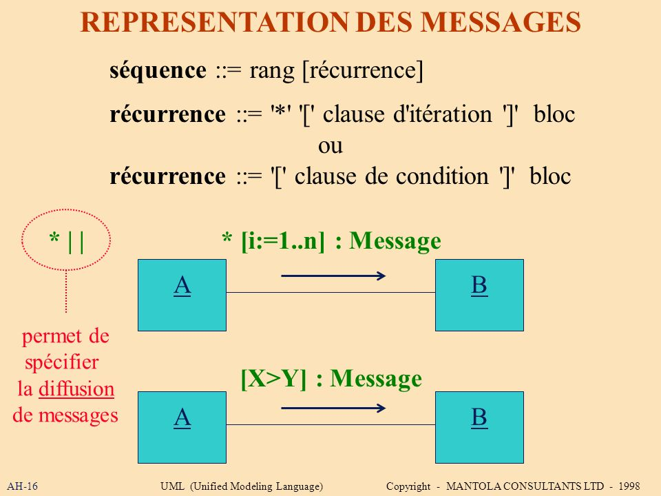 AH-16 REPRESENTATION DES MESSAGES séquence ::= rang [récurrence] récurrence ::= '*' '[' clause d'itération ']' bloc ou récurrence ::= '[' clause de co