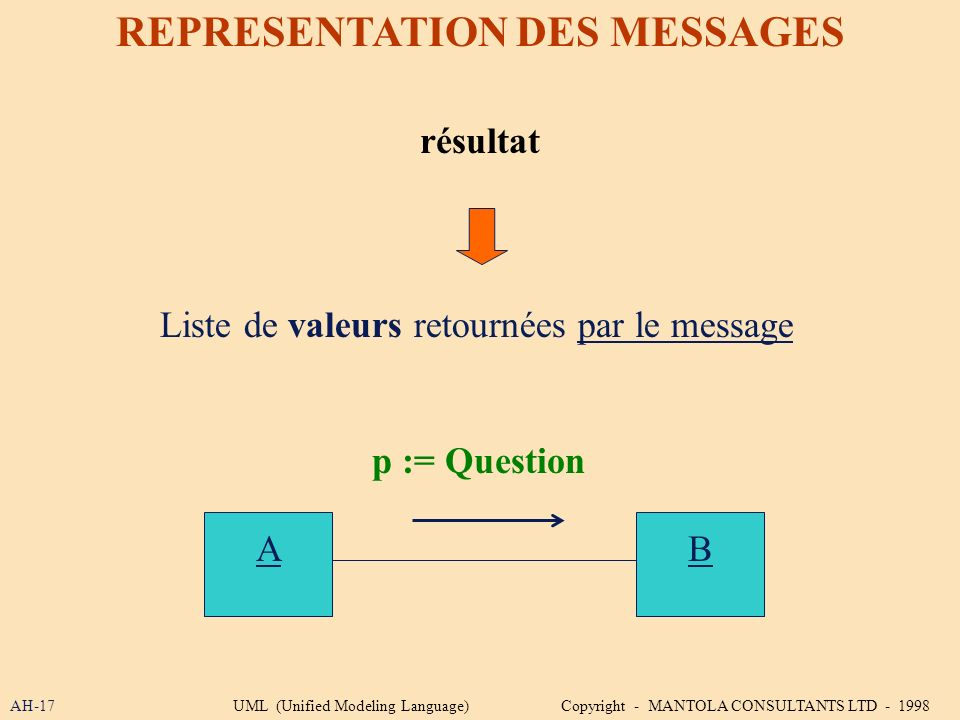 AH-17 REPRESENTATION DES MESSAGES résultat p := Question AB Liste de valeurs retournées par le message UML (Unified Modeling Language) Copyright - MAN