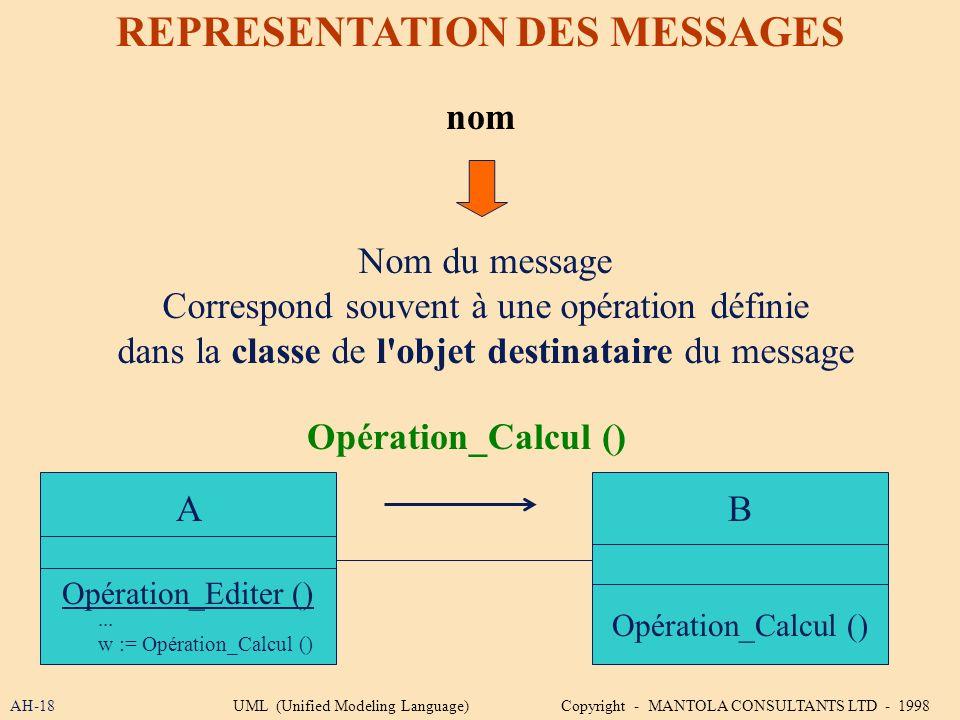 AH-18 REPRESENTATION DES MESSAGES nom Opération_Calcul () B Nom du message Correspond souvent à une opération définie dans la classe de l'objet destin