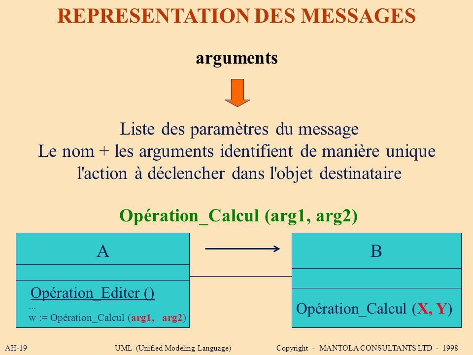 AH-19 REPRESENTATION DES MESSAGES arguments Opération_Calcul (arg1, arg2) B Liste des paramètres du message Le nom + les arguments identifient de mani