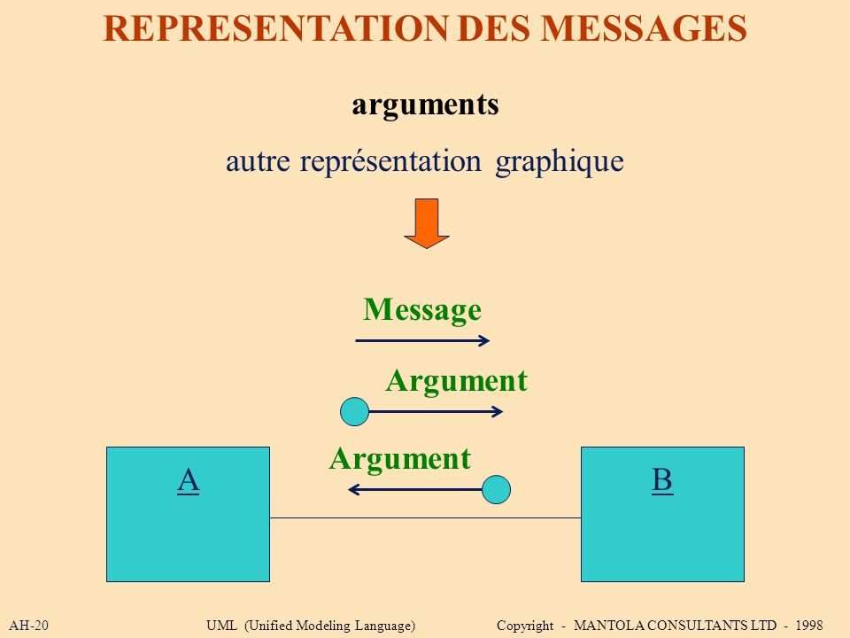 AH-20 REPRESENTATION DES MESSAGES arguments Argument autre représentation graphique AB Argument Message UML (Unified Modeling Language) Copyright - MA