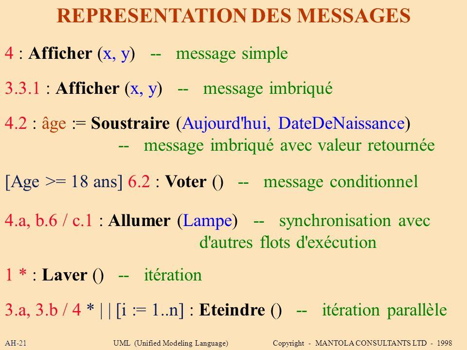 AH-21 REPRESENTATION DES MESSAGES 4 : Afficher (x, y) -- message simple 3.3.1 : Afficher (x, y) -- message imbriqué 4.2 : âge := Soustraire (Aujourd'h