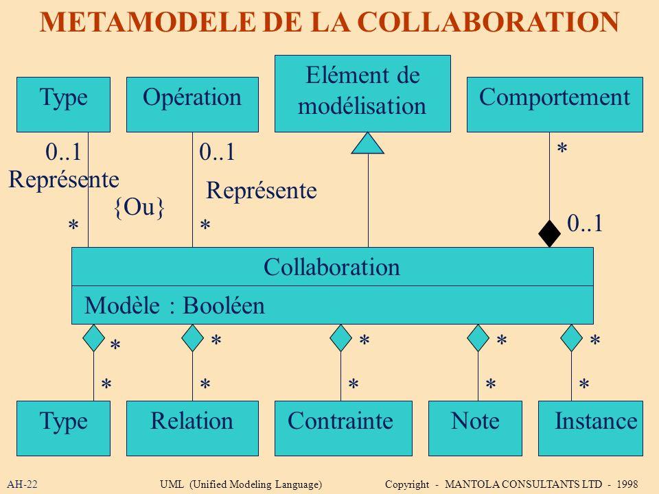 AH-22 METAMODELE DE LA COLLABORATION Collaboration Elément de modélisation Modèle : Booléen ComportementTypeOpération TypeRelationContrainteNoteInstan