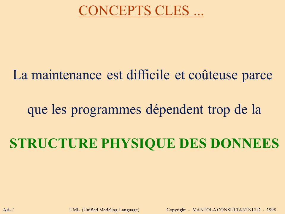 La maintenance est difficile et coûteuse parce que les programmes dépendent trop de la STRUCTURE PHYSIQUE DES DONNEES CONCEPTS CLES... AA-7UML (Unifie