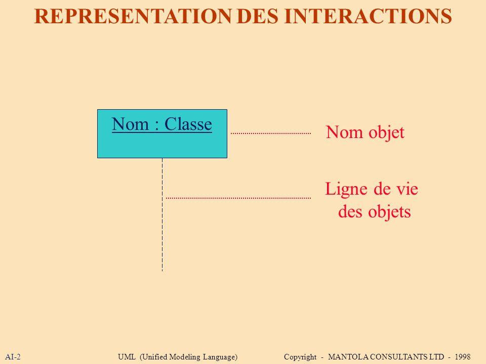 AI-2 REPRESENTATION DES INTERACTIONS Nom : Classe Ligne de vie des objets Nom objet UML (Unified Modeling Language) Copyright - MANTOLA CONSULTANTS LT