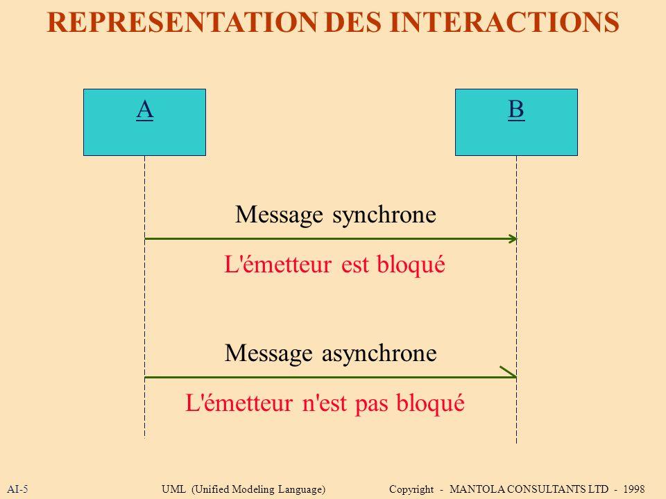 AI-5 REPRESENTATION DES INTERACTIONS A L'émetteur est bloqué B Message synchrone Message asynchrone L'émetteur n'est pas bloqué UML (Unified Modeling