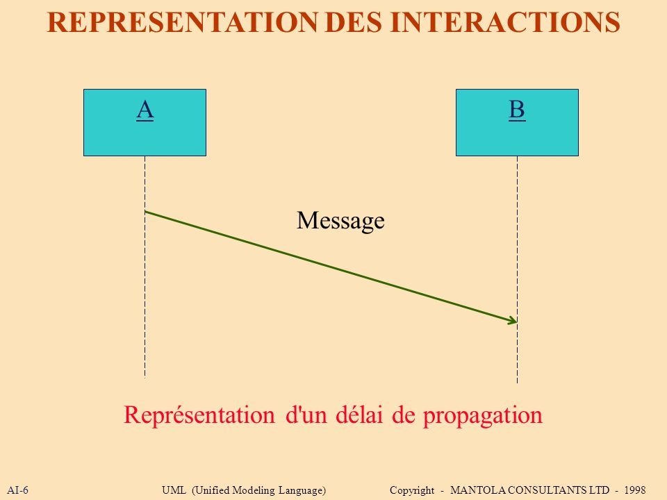 AI-6 REPRESENTATION DES INTERACTIONS A Représentation d'un délai de propagation B Message UML (Unified Modeling Language) Copyright - MANTOLA CONSULTA