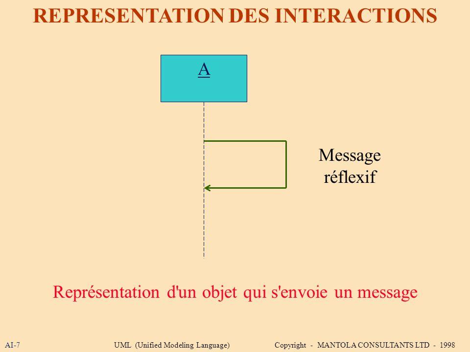 AI-7 REPRESENTATION DES INTERACTIONS A Représentation d'un objet qui s'envoie un message Message réflexif UML (Unified Modeling Language) Copyright -