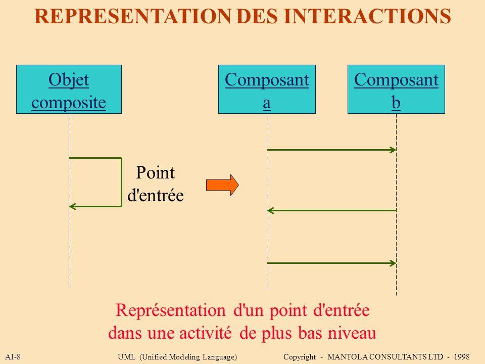 AI-8 REPRESENTATION DES INTERACTIONS Objet composite Représentation d'un point d'entrée dans une activité de plus bas niveau Point d'entrée Composant