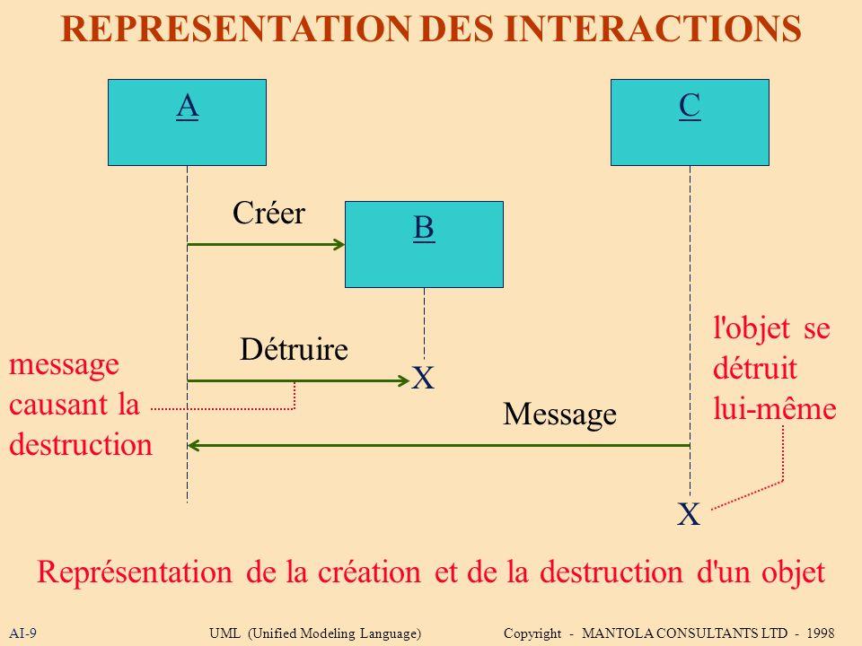 AI-9 REPRESENTATION DES INTERACTIONS A Représentation de la création et de la destruction d'un objet B Créer X Détruire C X Message message causant la