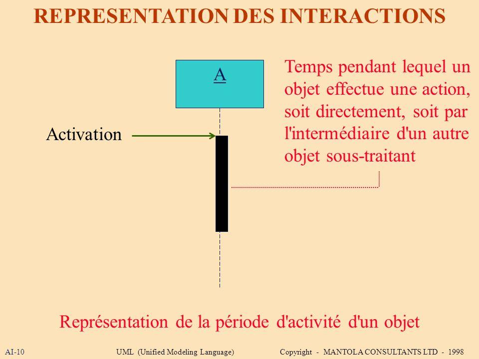 AI-10 REPRESENTATION DES INTERACTIONS A Représentation de la période d'activité d'un objet Activation Temps pendant lequel un objet effectue une actio