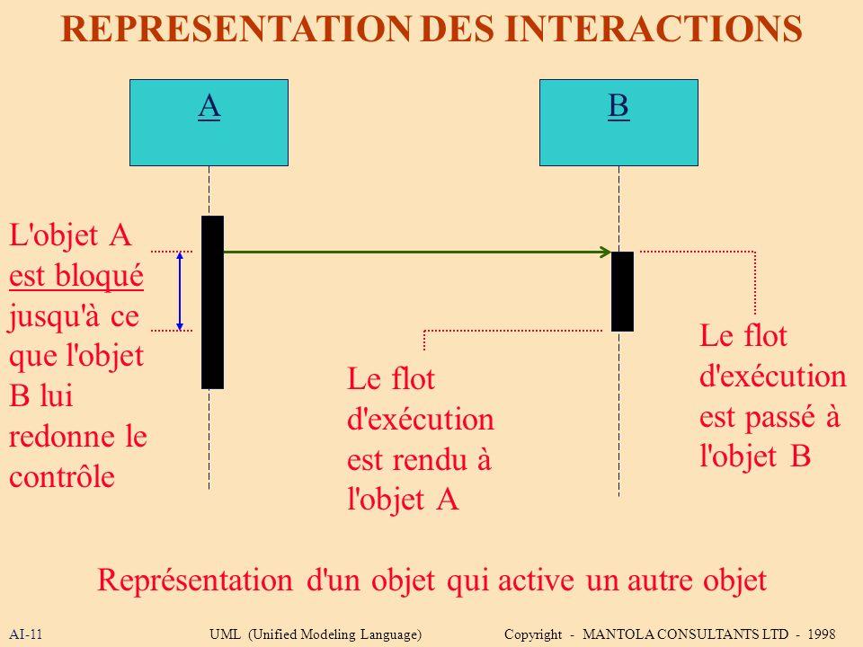 AI-11 REPRESENTATION DES INTERACTIONS A Représentation d'un objet qui active un autre objet B L'objet A est bloqué jusqu'à ce que l'objet B lui redonn