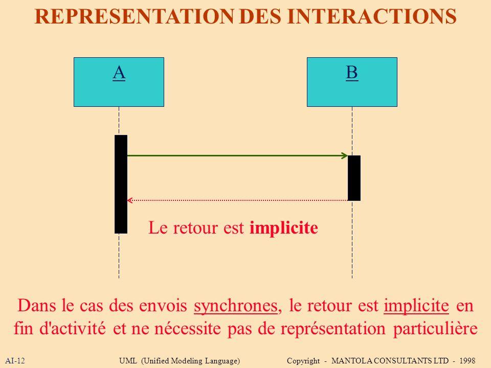 AI-12 REPRESENTATION DES INTERACTIONS A Dans le cas des envois synchrones, le retour est implicite en fin d'activité et ne nécessite pas de représenta