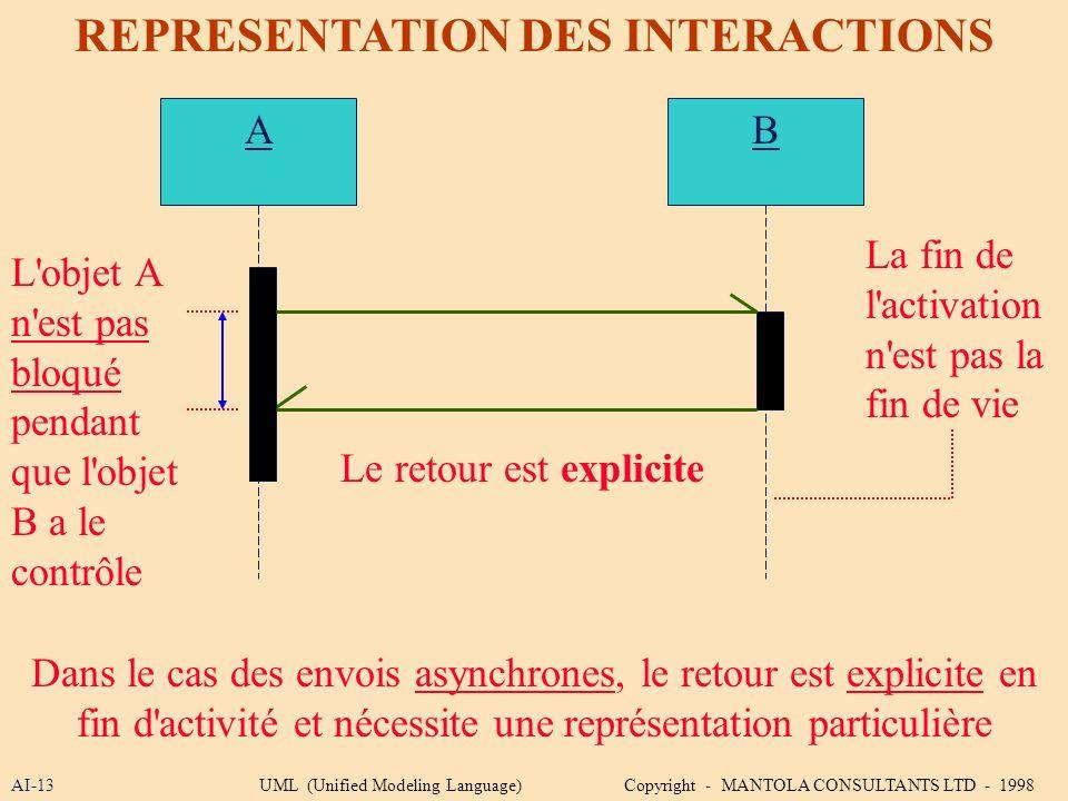 AI-13 REPRESENTATION DES INTERACTIONS A Dans le cas des envois asynchrones, le retour est explicite en fin d'activité et nécessite une représentation