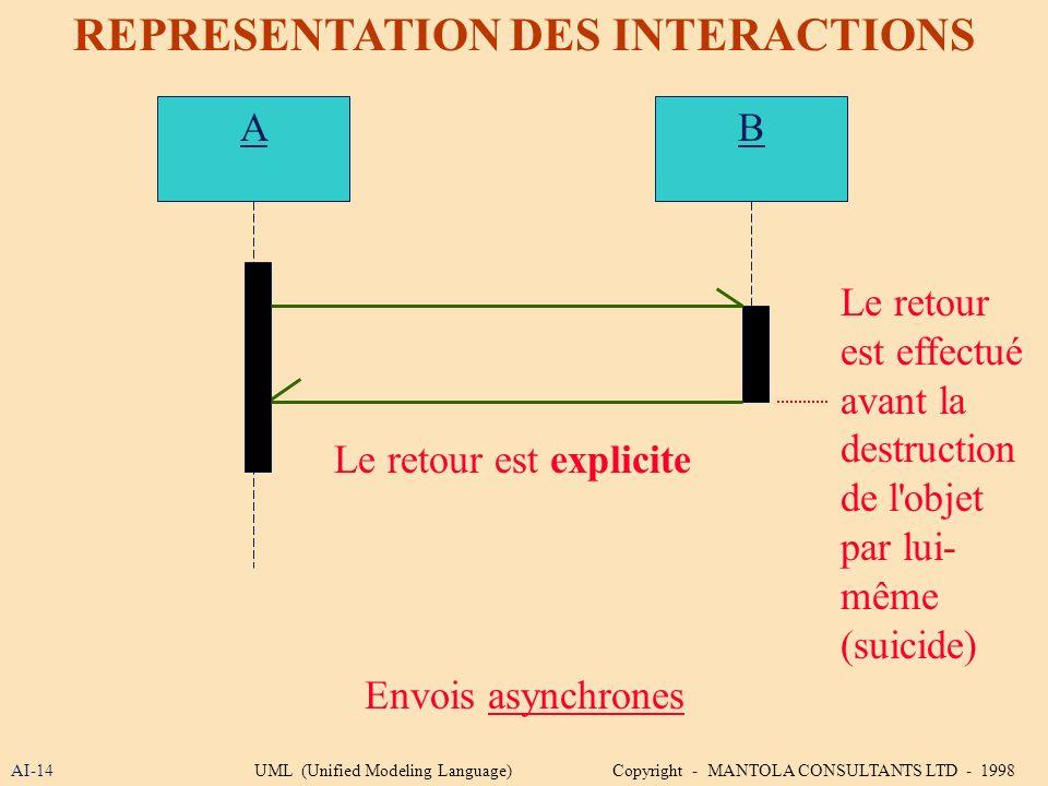 AI-14 REPRESENTATION DES INTERACTIONS A Envois asynchrones B Le retour est explicite Le retour est effectué avant la destruction de l'objet par lui- m