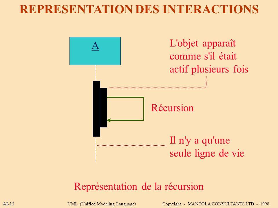 AI-15 REPRESENTATION DES INTERACTIONS A Représentation de la récursion L'objet apparaît comme s'il était actif plusieurs fois Récursion Il n'y a qu'un