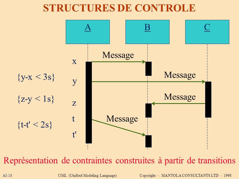 AI-18 STRUCTURES DE CONTROLE Représentation de contraintes construites à partir de transitions ABC x y z t t' {y-x < 3s} {z-y < 1s} {t-t' < 2s} Messag