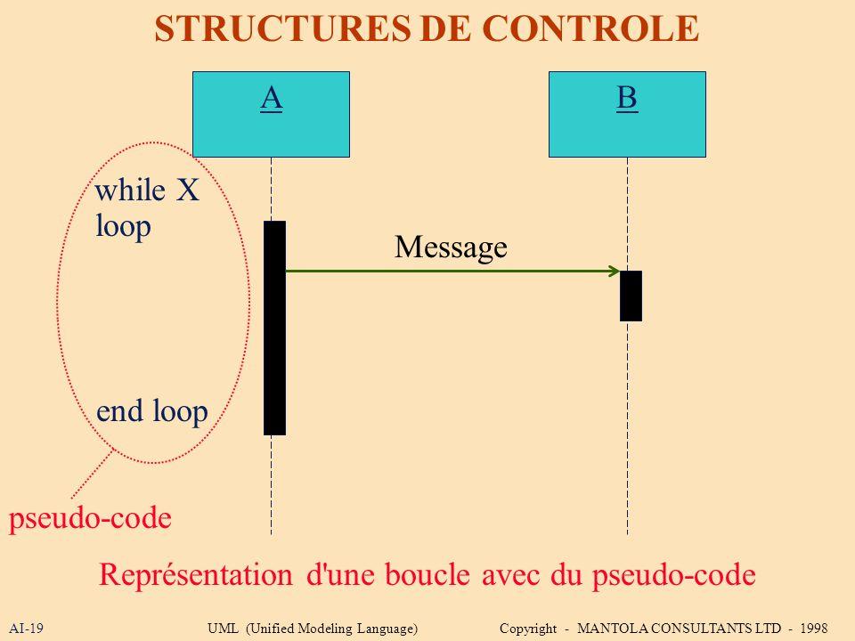AI-19 STRUCTURES DE CONTROLE Représentation d'une boucle avec du pseudo-code AB while X loop Message end loop pseudo-code UML (Unified Modeling Langua