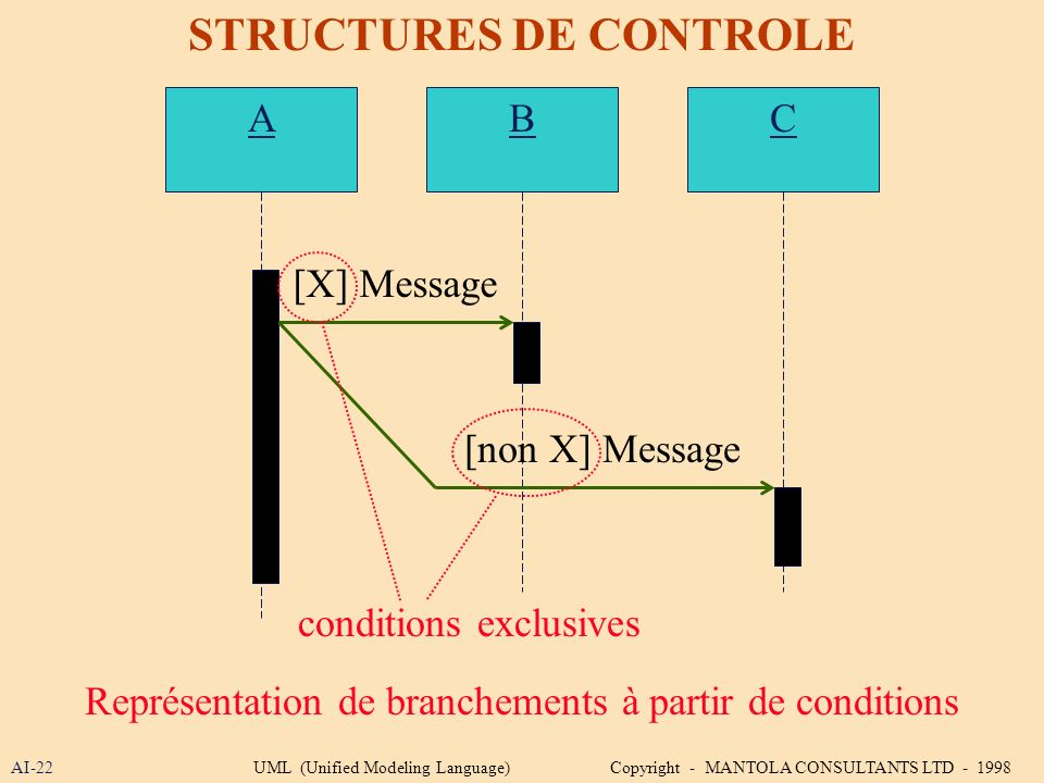 AI-22 STRUCTURES DE CONTROLE Représentation de branchements à partir de conditions ABC [X] Message [non X] Message conditions exclusives UML (Unified