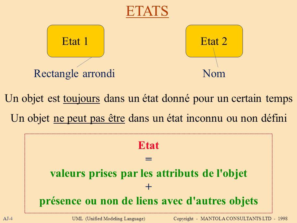 ETATS AJ-4 Etat 1Etat 2 Rectangle arrondiNom Un objet est toujours dans un état donné pour un certain temps Un objet ne peut pas être dans un état inc