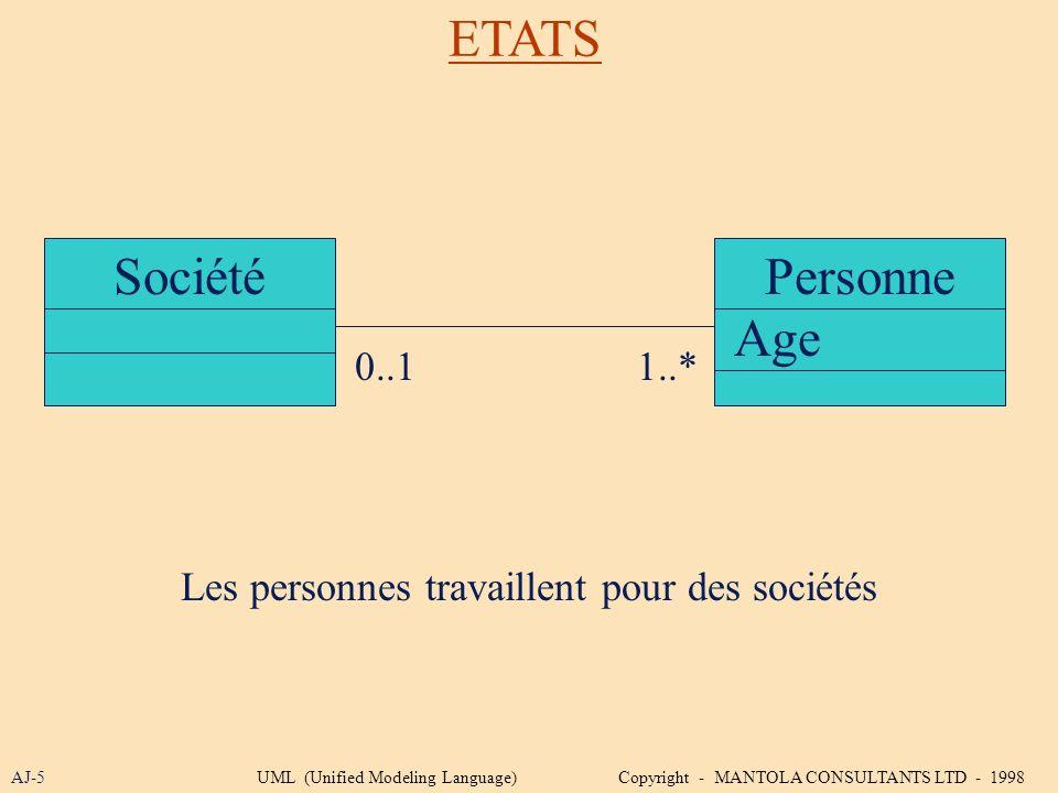 ETATS SociétéPersonne AJ-5 0..11..* Les personnes travaillent pour des sociétés Age UML (Unified Modeling Language) Copyright - MANTOLA CONSULTANTS LT