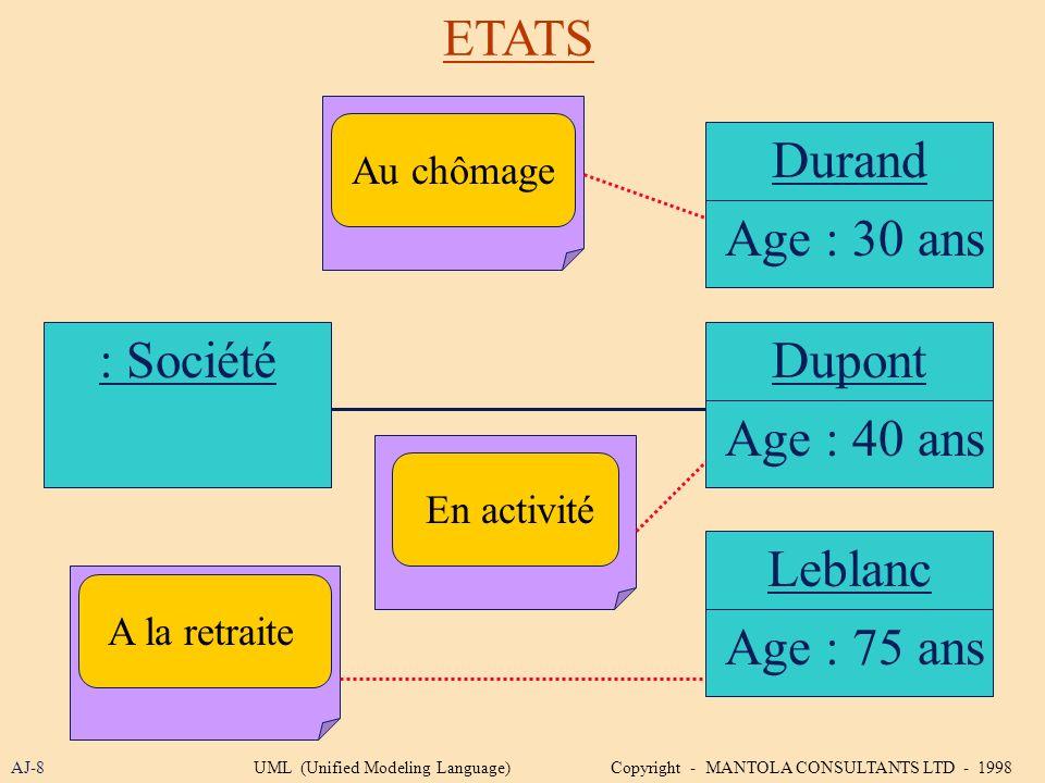 ETATS : SociétéDupont AJ-8 Age : 40 ans Durand Age : 30 ans Leblanc Age : 75 ans Au chômage En activité A la retraite UML (Unified Modeling Language)